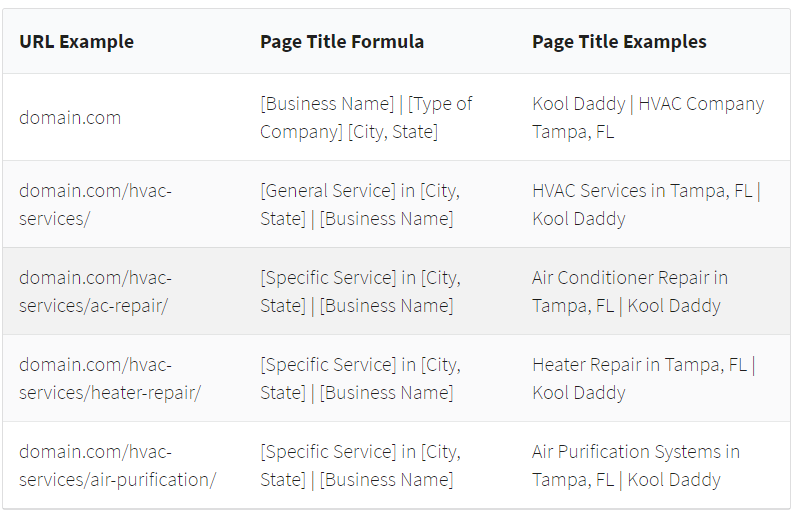 examples of page titles for local SEO